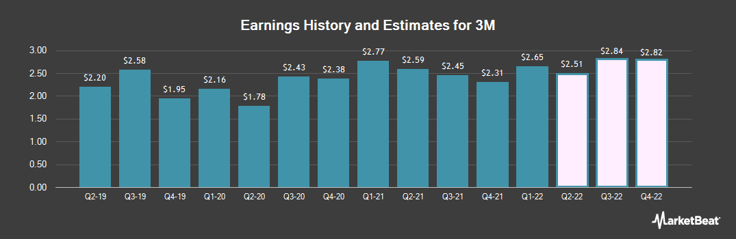 Earnings by Quarter for 3M (NYSE:MMM)