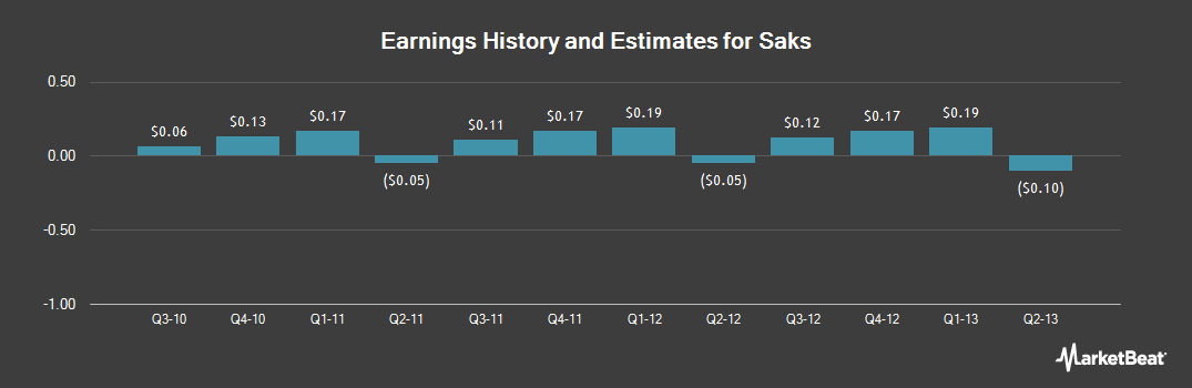 Earnings by Quarter for Saks (NYSE:SKS)