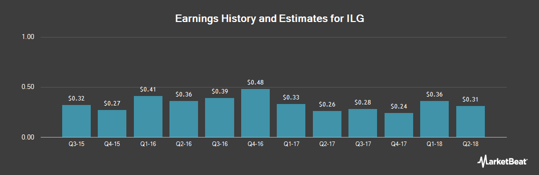 Earnings by Quarter for ILG (NASDAQ:ILG)