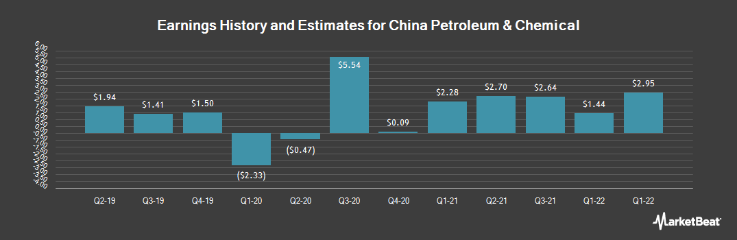 Earnings by Quarter for China Petroleum & Chemical (NYSE:SNP)
