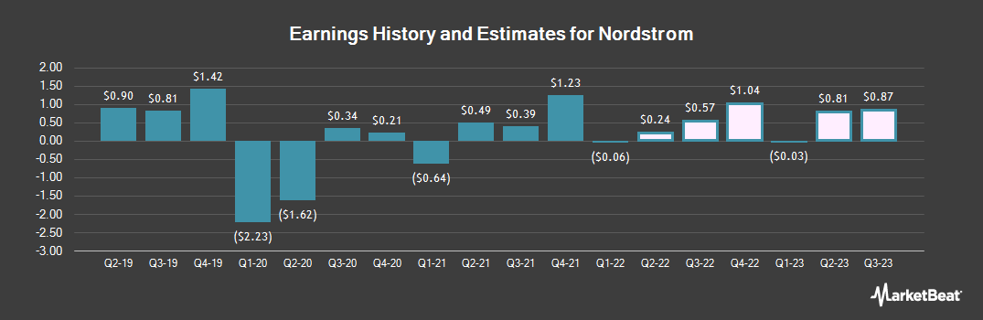 Earnings by Quarter for Nordstrom (NYSE:JWN)