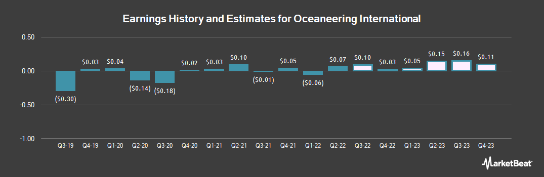 Earnings by Quarter for Oceaneering International (NYSE:OII)