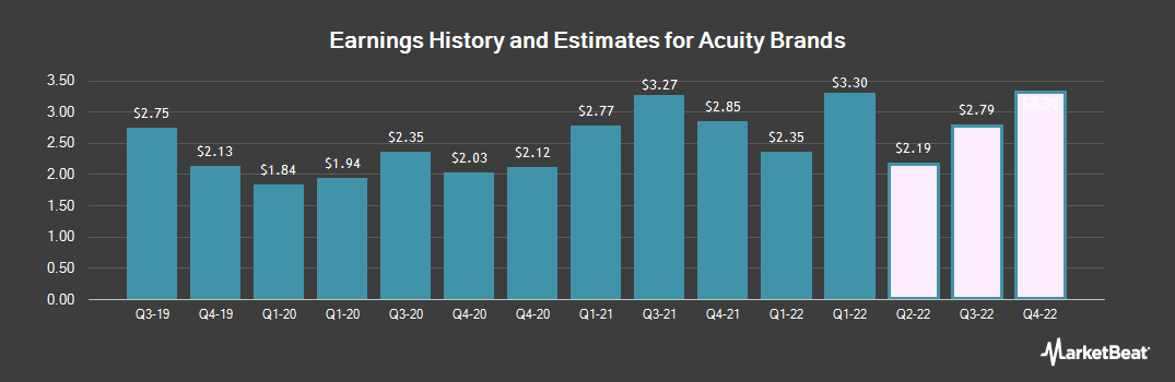 Earnings by Quarter for Acuity Brands (NYSE:AYI)