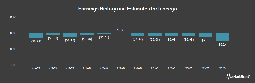 Earnings by Quarter for Inseego (NASDAQ:INSG)