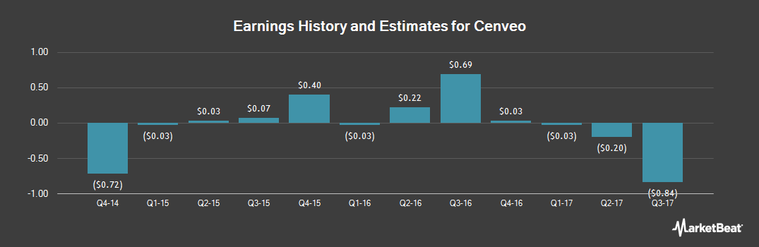 Earnings by Quarter for Cenveo (NASDAQ:CVO)