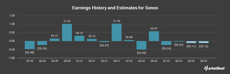 Earnings by Quarter for Fujifilm Sonosite (NASDAQ:SONO)