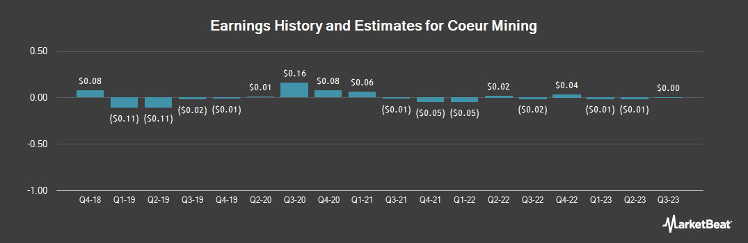 Earnings by Quarter for Coeur Mining (NYSE:CDE)