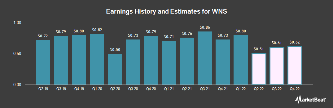 Earnings by Quarter for WNS Global Services (NYSE:WNS)