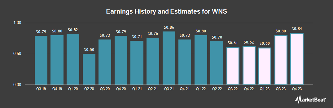 Earnings by Quarter for WNS (NYSE:WNS)