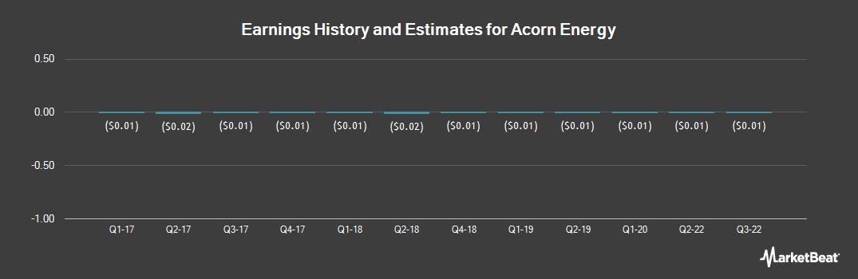 Earnings by Quarter for Acorn Energy (OTCMKTS:ACFN)