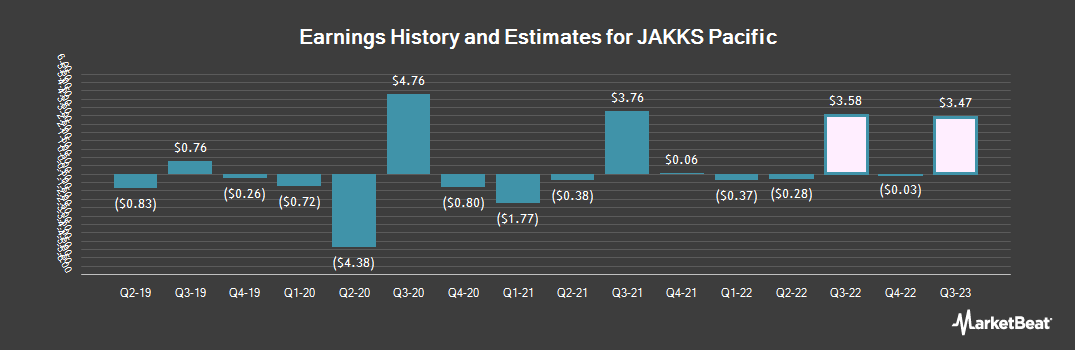 Earnings by Quarter for JAKKS Pacific (NASDAQ:JAKK)