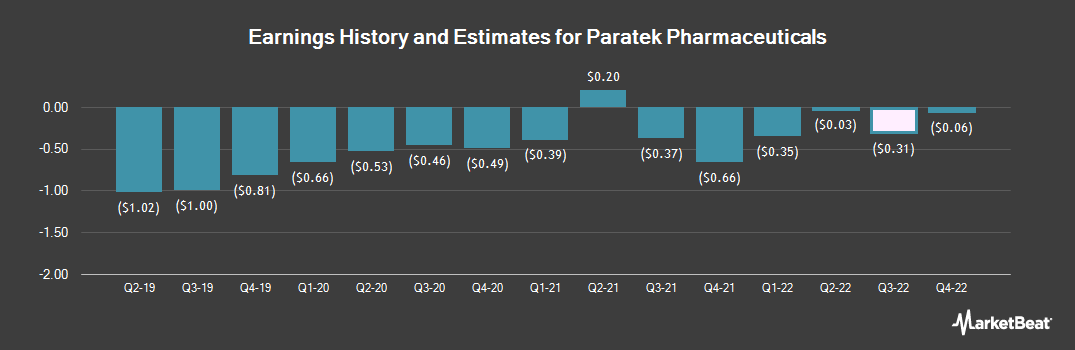 Earnings by Quarter for Paratek Pharmaceuticals (NASDAQ:PRTK)