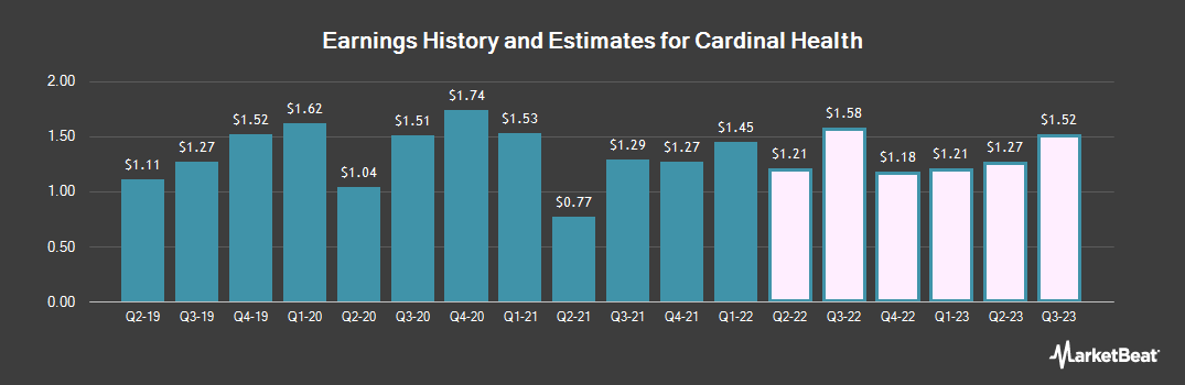 Earnings by Quarter for Cardinal Health (NYSE:CAH)