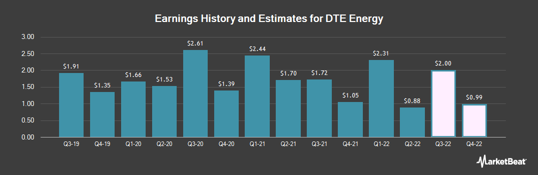 Earnings by Quarter for DTE Energy (NYSE:DTE)
