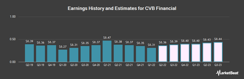 Earnings by Quarter for CVB Financial (NASDAQ:CVBF)