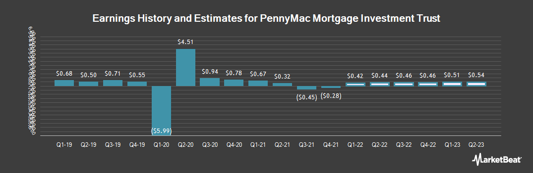 Earnings by Quarter for PennyMac Mortgage Investment Trust (NYSE:PMT)