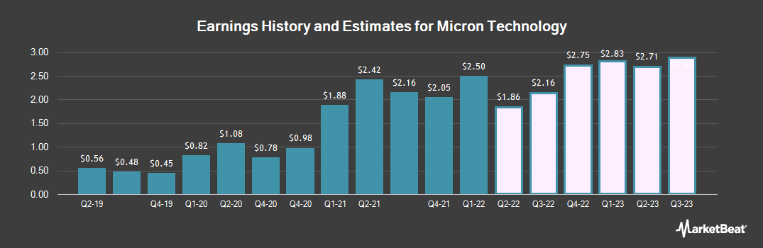 Earnings by Quarter for Micron Technology (NASDAQ:MU)