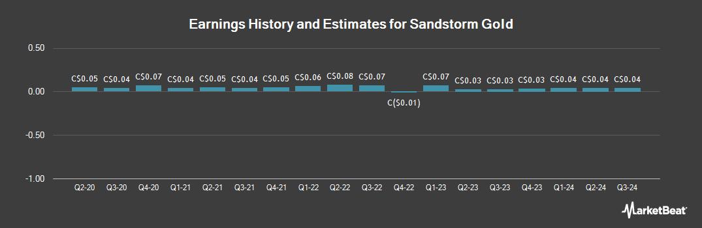 Earnings by Quarter for Sandstorm Gold (TSE:SSL)