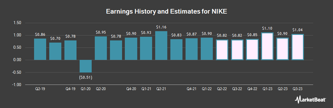 Earnings by Quarter for Nike (NYSE:NKE)