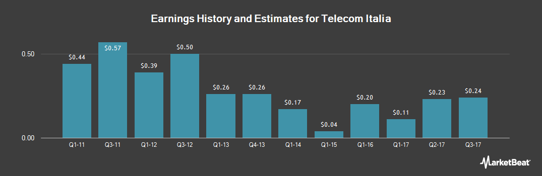 Earnings by Quarter for TIM (NYSE:TI)