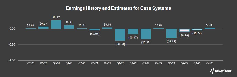 Earnings by Quarter for Casa Systems (NASDAQ:CASA)