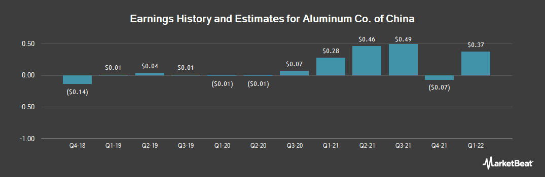 Earnings by Quarter for Aluminum Corp. of China (NYSE:ACH)