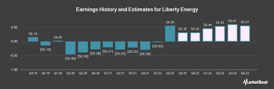 Earnings by Quarter for Liberty Oilfield Services (NYSE:LBRT)