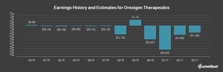 Earnings by Quarter for Orexigen Therapeutics (NASDAQ:OREX)