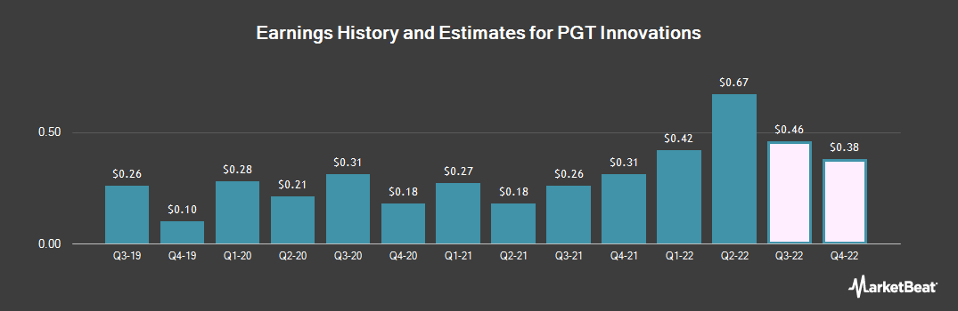 Earnings by Quarter for PGT Innovations (NYSE:PGTI)