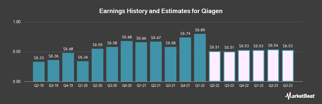 Earnings by Quarter for Qiagen (NYSE:QGEN)