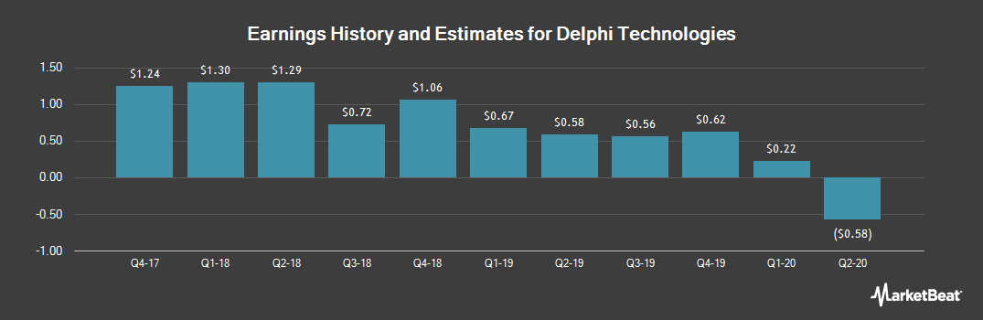 Earnings by Quarter for Delphi Technologies (NYSE:DLPH)