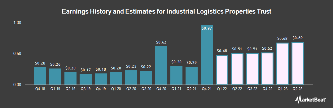 Earnings by Quarter for Industrial Logistics Properties Trust (NASDAQ:ILPT)