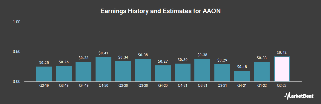 Earnings by Quarter for AAON (NASDAQ:AAON)