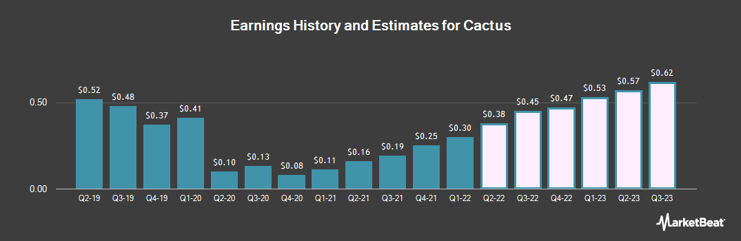 Earnings by Quarter for Cactus (NYSE:WHD)