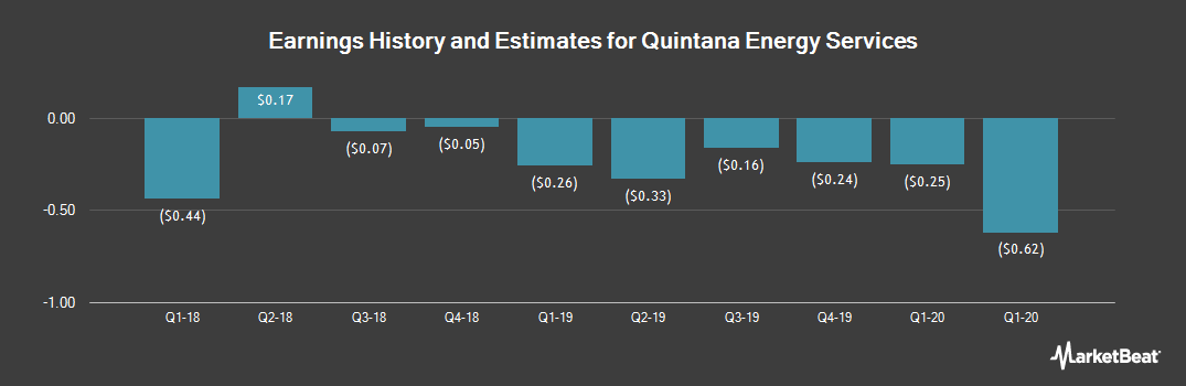 Earnings by Quarter for Quintana Energy Services (NYSE:QES)