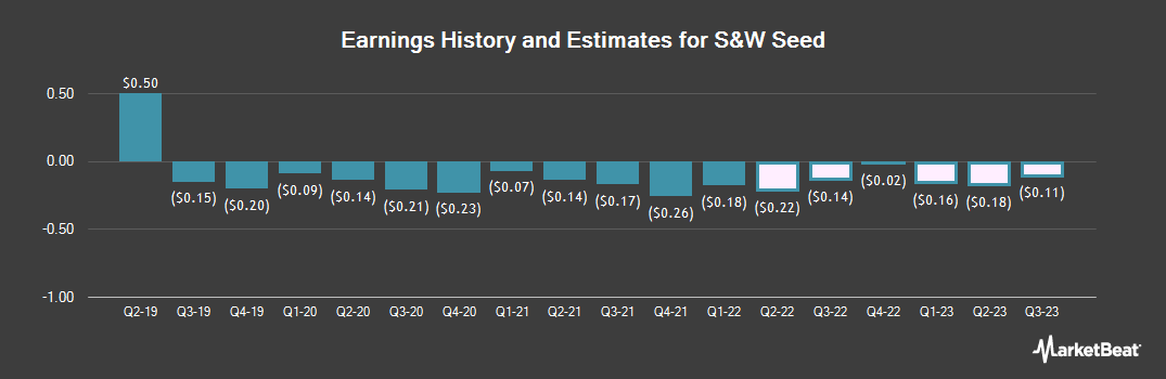 Earnings by Quarter for S&W Seed Company (NASDAQ:SANW)