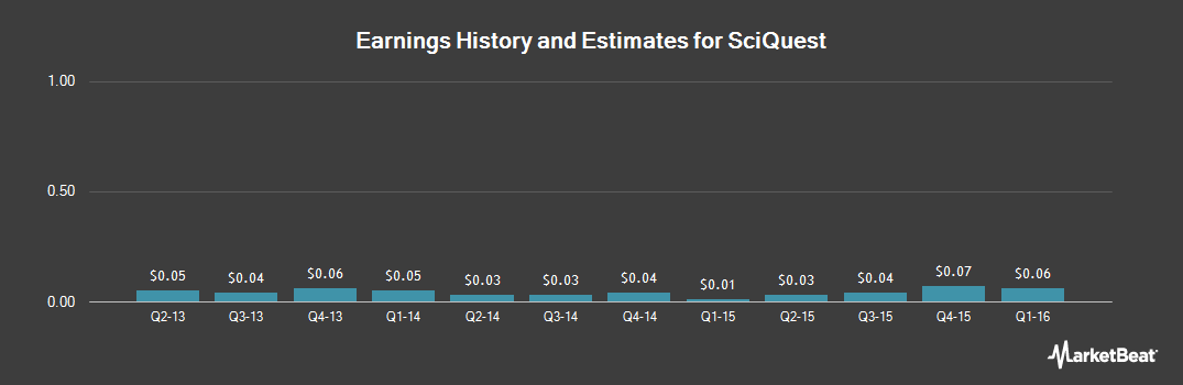 Earnings by Quarter for SciQuest (NASDAQ:SQI)