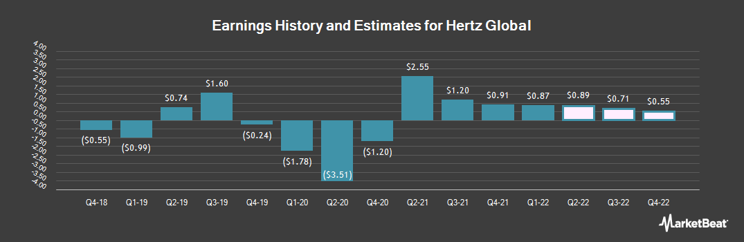 Earnings by Quarter for Hertz Global (NYSE:HTZ)