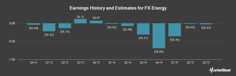 Earnings by Quarter for FX Energy (NASDAQ:FXEN)