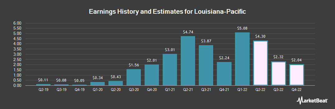 Earnings by Quarter for Louisiana-Pacific (NYSE:LPX)