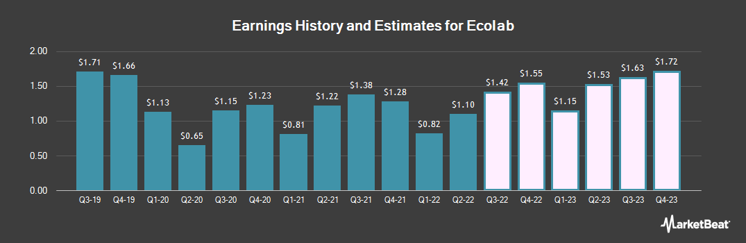 Earnings by Quarter for Ecolab (NYSE:ECL)