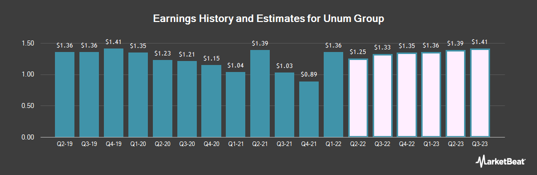 Earnings by Quarter for Unum (NYSE:UNM)