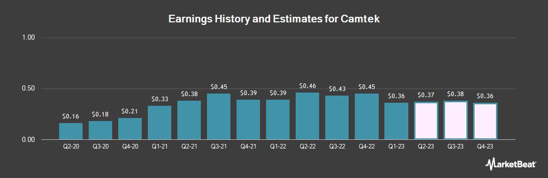 Earnings by Quarter for Camtek (NASDAQ:CAMT)