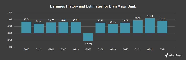 Earnings by Quarter for Bryn Mawr Bank (NASDAQ:BMTC)