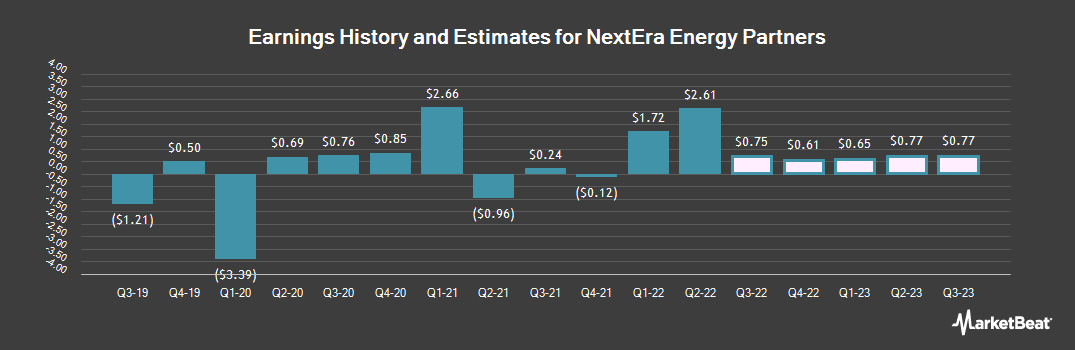 Earnings by Quarter for NextEra Energy Partners (NYSE:NEP)