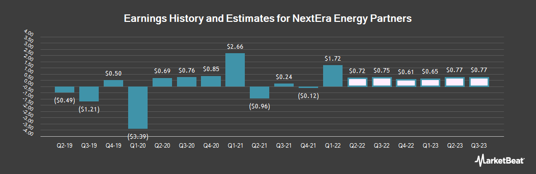 Earnings by Quarter for NextEra Energy Partners, LP (NYSE:NEP)