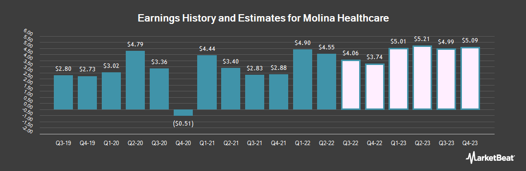 Earnings by Quarter for Molina Healthcare (NYSE:MOH)