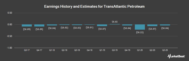 Earnings by Quarter for TransAtlantic Petroleum Ltd (NYSEAMERICAN:TAT)