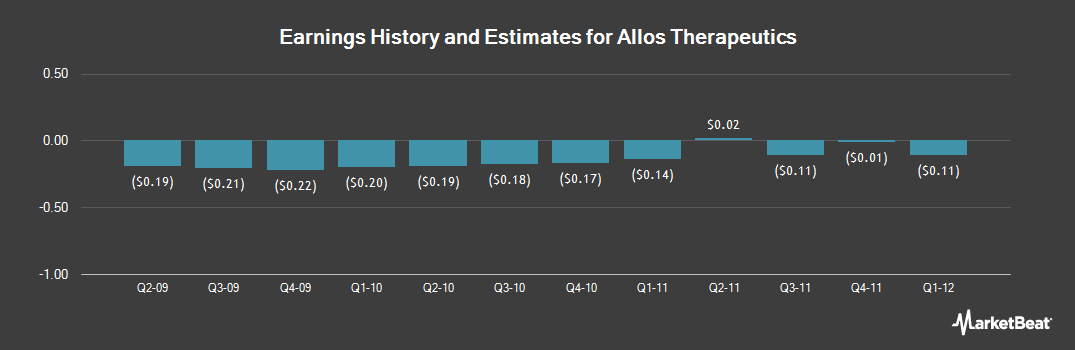 Earnings by Quarter for Allos Therapeutics (NASDAQ:ALTH)