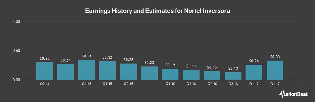 Earnings by Quarter for Nortel Inversora (NYSE:NTL)